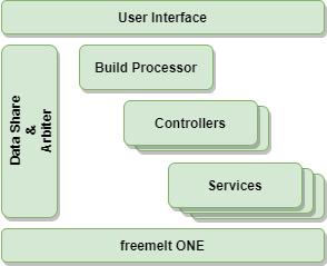 Freemelt architecture schematic overview